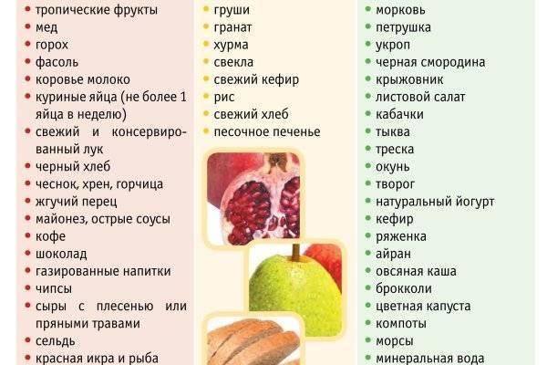 Можно ли есть кешью при грудном вскармливании   tsitologiya.su