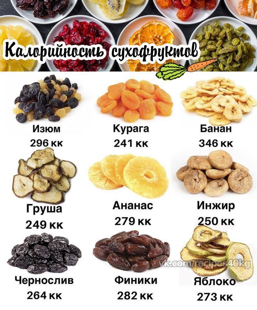 Сухофрукты - калорийность и свойства. польза и вред сухофруктов