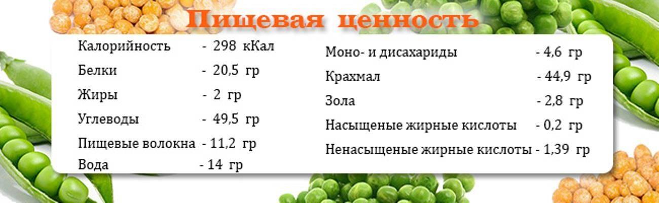 Горох: калорийность, польза и вред для здоровья организма, противопоказания