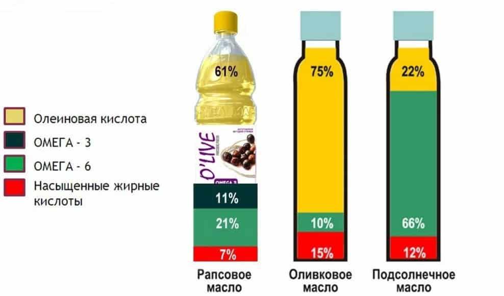 Кокосовое масло — панацея ли: польза и вред, тонкости выбора идеального масла