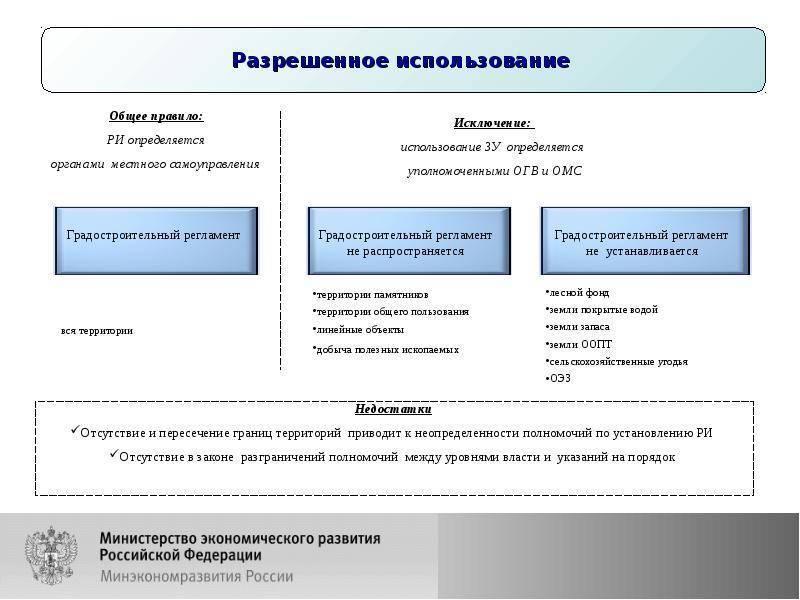 Установление категории земельного участка: что это, как и кем определяется, а также как происходит отнесение и изменение целевого назначения зу?
