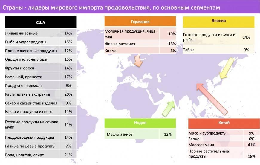 Структура экспорта россии и стран мира (bazil)