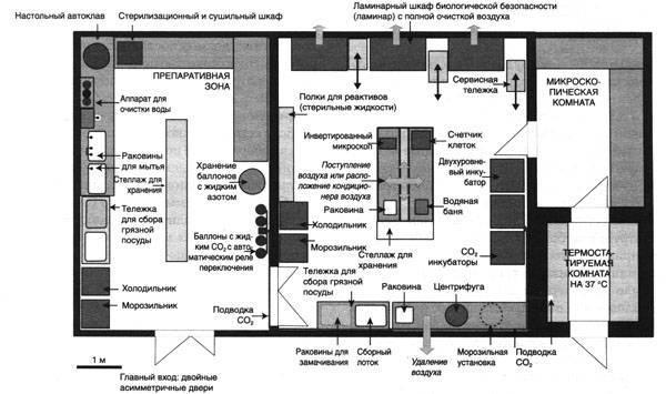 Организация и оборудование микробиологической лаборатории - общая и пищевая микробиология часть i - л. в. красникова - 2016