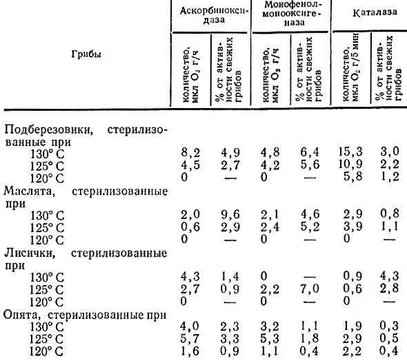 § 2. консервирование [1969 наместников а.ф. - хранение и переработка овощей, плодов и ягод]