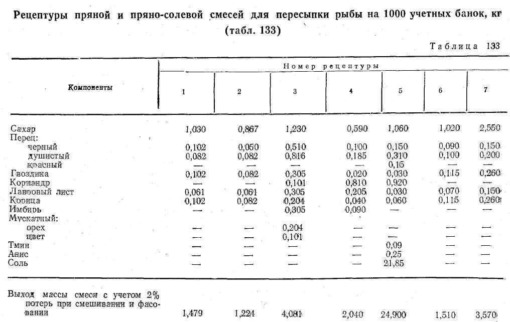 Плодоовощные маринады [1960 - - сборник рецептур и технологических указаний по переработке плодов и овощей]