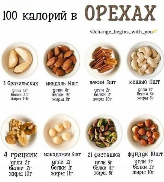 Кешью калорийность на 100 г продукта бжу и полезные свойства - медицина - здорово!