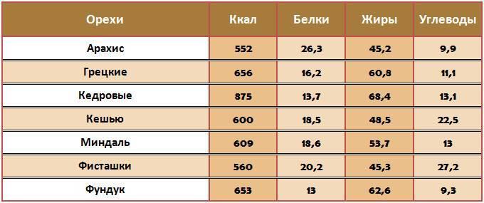 Орехи: разновидности, польза и таблица калорийности