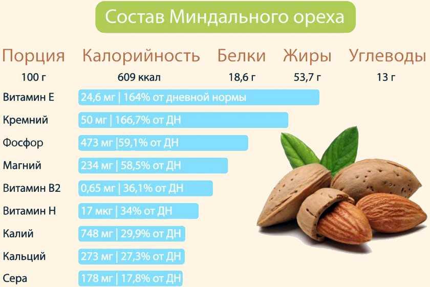 Полезные свойства и  калорийность грецких орехов?