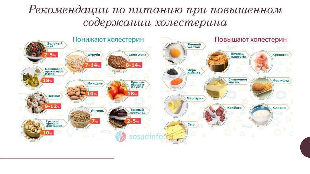 Орехи при повышенном холестерине и сахаре - про холестерин