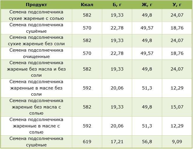 Семечки подсолнуха жареные — калорийность (сколько калорий в 100 граммах)