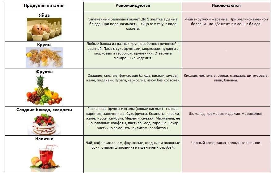 Какие орехи можно есть при поджелудочной железе