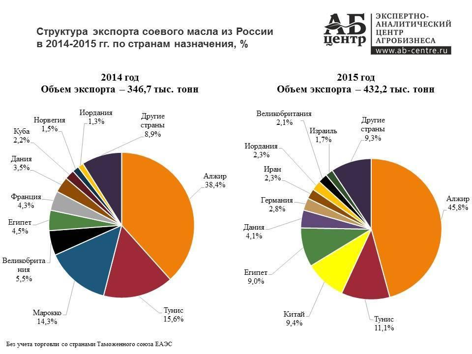 Как и где растет арахис в россии