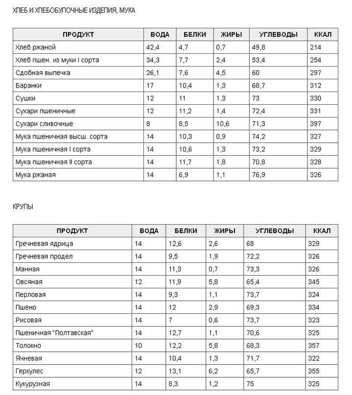Нут варёный — химический состав, пищевая ценность, бжу