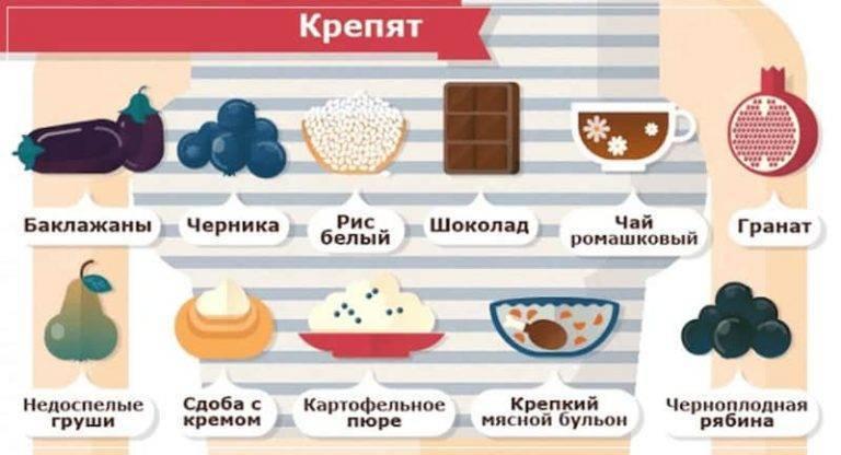 Перечень продуктов, фруктов и овощей которые слабят кишечник