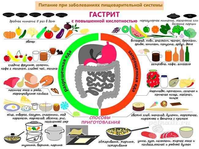Что можно есть при гастрите желудка, составляем список