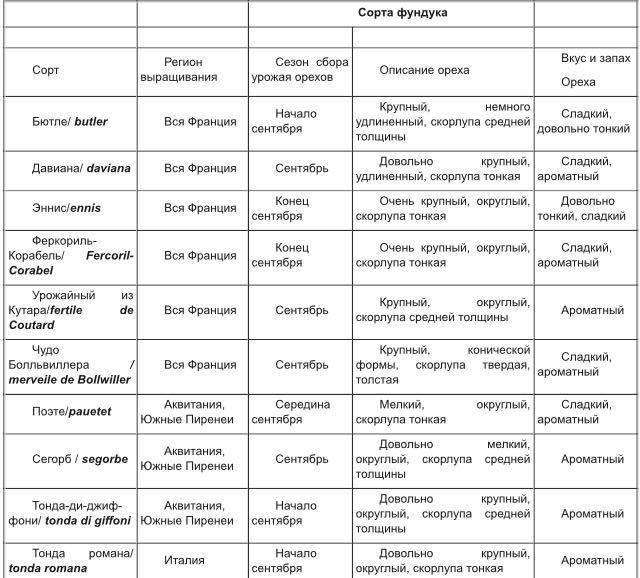 Сводная таблица характеристик сортов фундука
