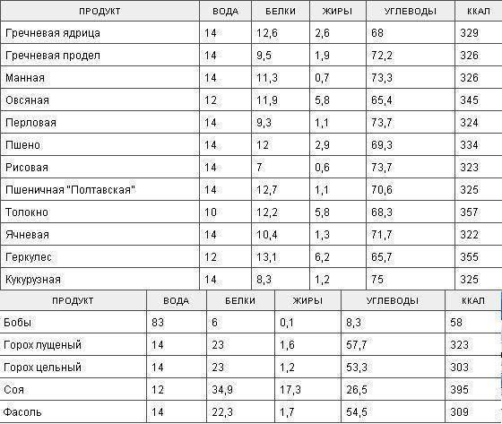 ✅ калорийность нута вареного на 100 - питомник46.рф