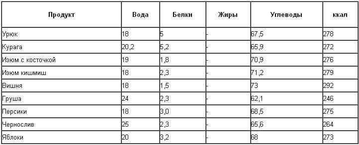 Калорийность орехов— таблица разных видов