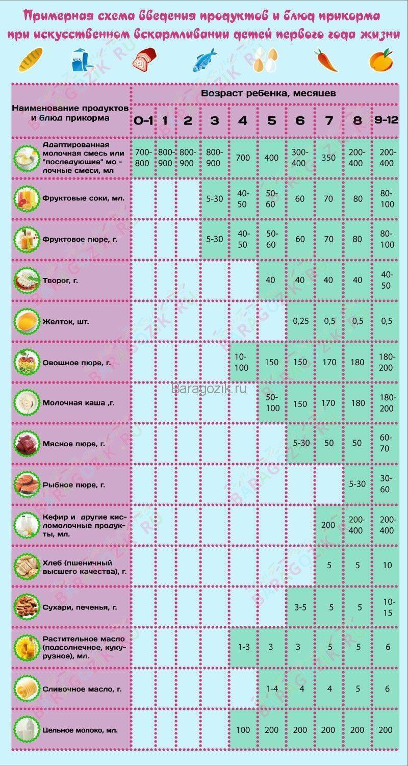 Что можно кушать при грудном вскармливании в первый месяц