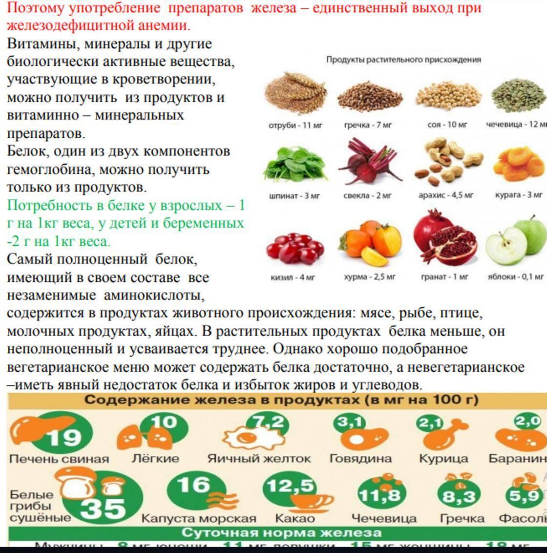 Какие орехи полезны при гемоглобине