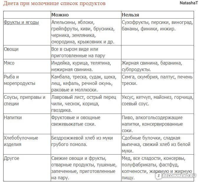 Диета при молочнице | меню и рецепты диеты при молочнице | компетентно о здоровье на ilive