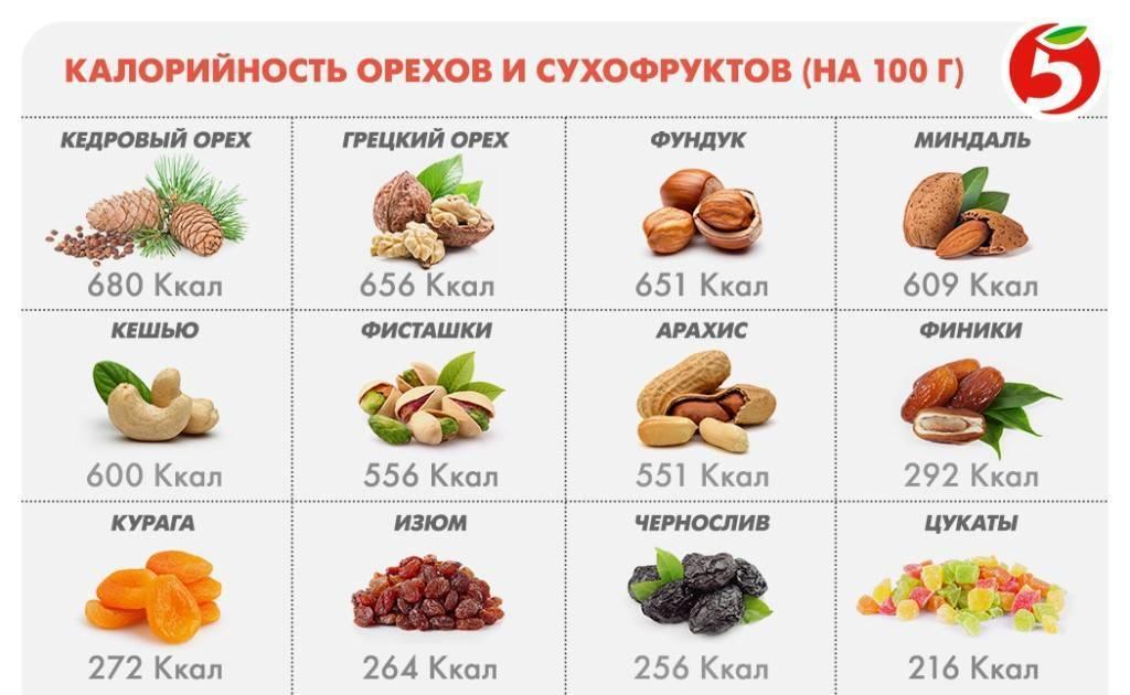 Орехи и похудение. Калорийность орехов