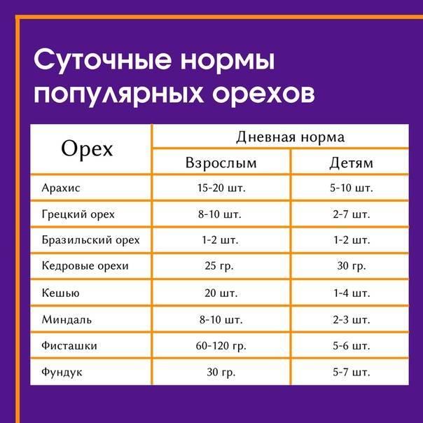 Суточная норма орехов в день: таблица для женщин, мужчин, детей - здоровая семья