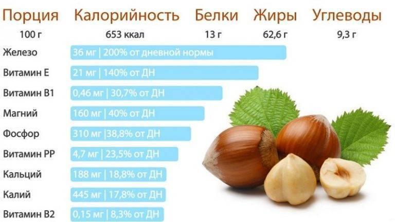 Кедровые орехи - калорийность