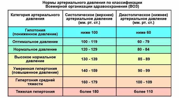 Низкое давление у гипертоника: причины, первая помощь, группы медикаментов