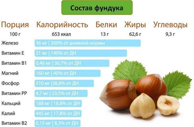 Самые вредные и самые полезные продукты питания. химический состав и совместимость продуктов