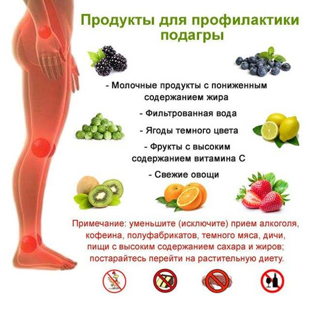 Подагра: самый вредный продукт, провоцирующий заболевание