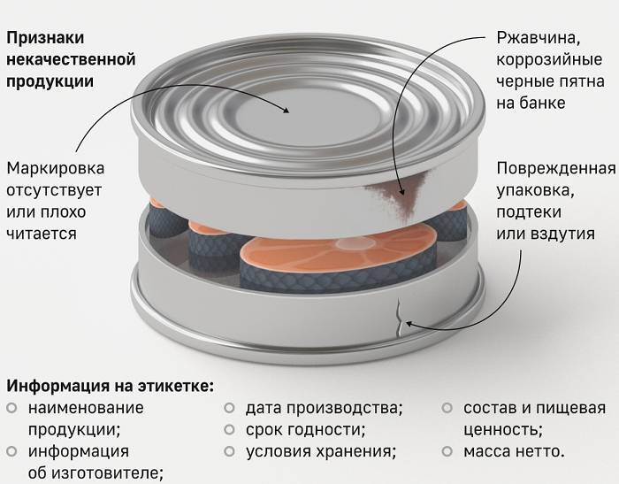19 основы технологии и ветеринарно-санитарный контроль при производстве мясных баночных консервов - студизба
