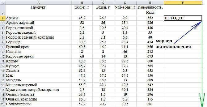 Нут - калорийность, полезные свойства, польза и вред, описание - www.calorizator.ru