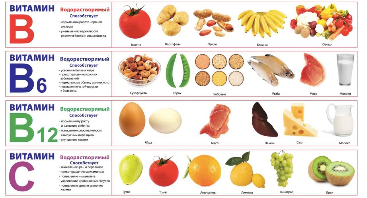 Особенности питания при лечении молочницы