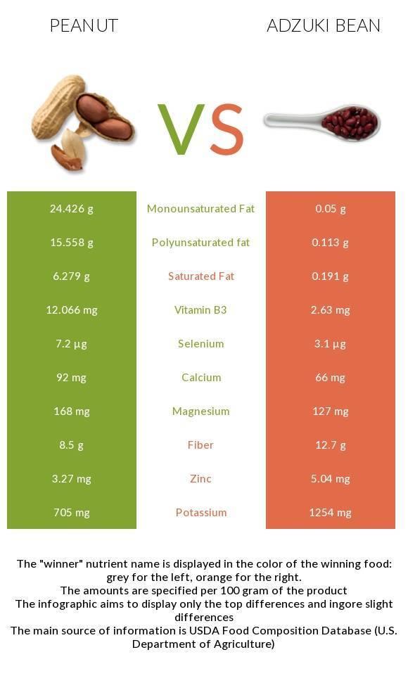 Какие витамины содержатся в арахисе? содержание витамин в арахисе
