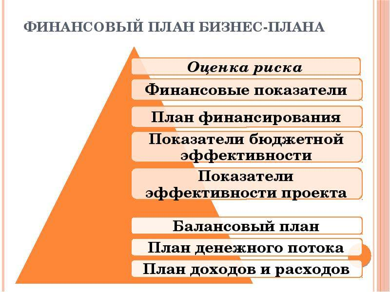 Финансовый план бизнес-плана - структура, содержание, примеры
