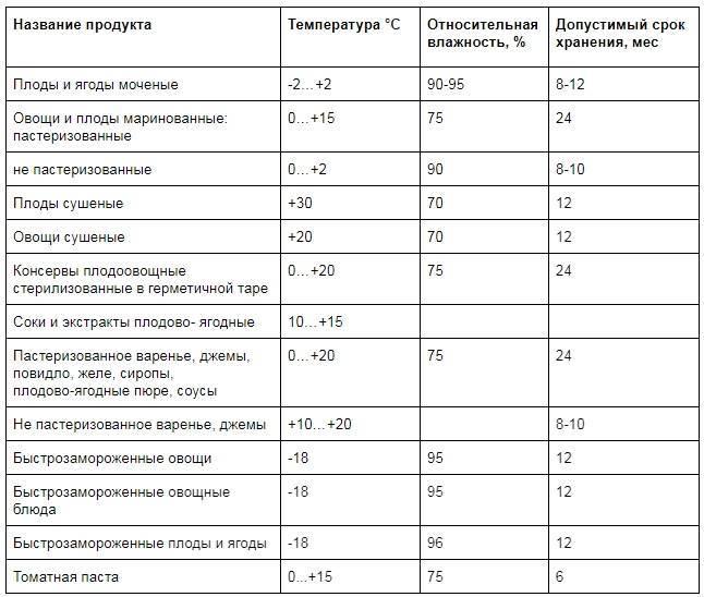 Долго ли можно хранить маринованные шампиньоны под капроновой крышкой. kakhranitedy.ru