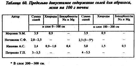 Му 2.1.7.730-99 «гигиеническая оценка качества почвы населенных мест»