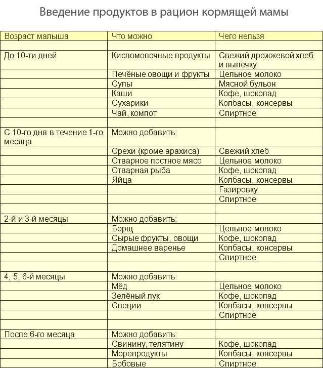 Орехи при грудном вскармливании: можно ли грецкие, кедровые и другие кормящей маме