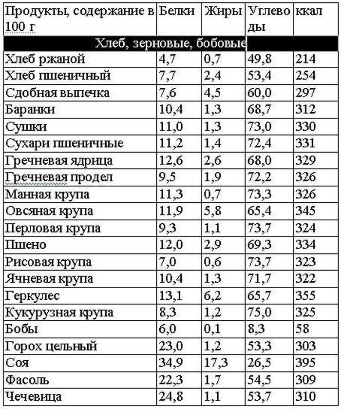 Арахис: калорийность на 100 г, содержание беков, жиров и углеводов