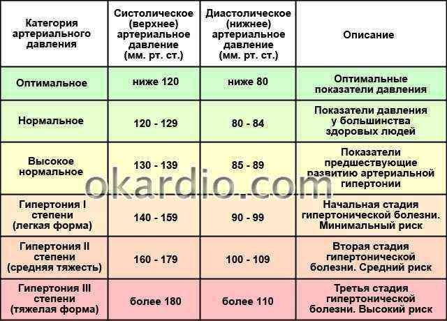 Грецкие орехи повышают или понижают давление? польза и рецепты