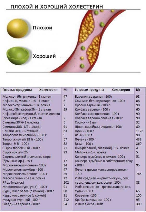 Орехи и холестерин: какие можно есть и какие снижают уровень
