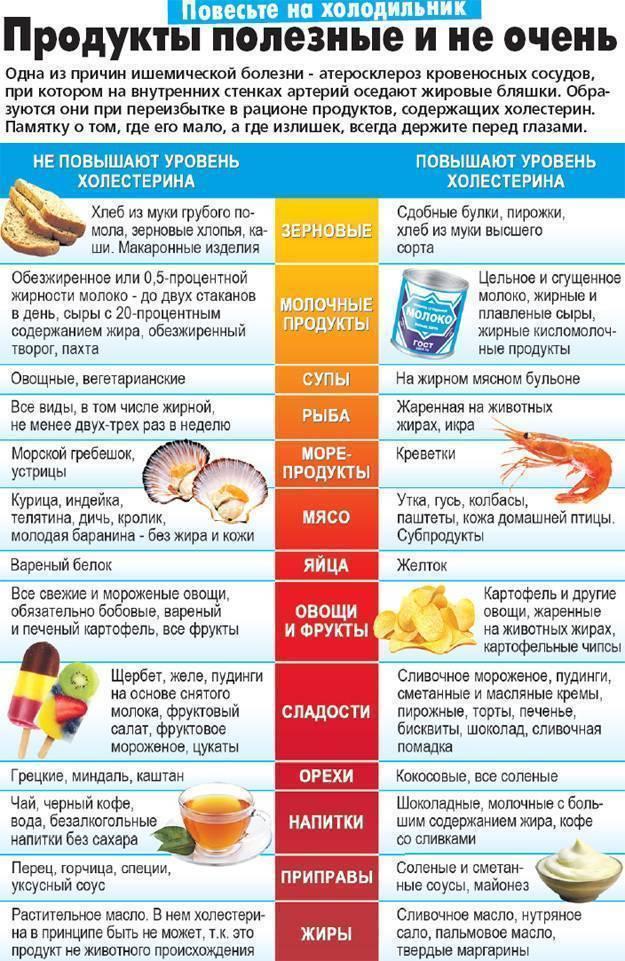 Продукты, снижающие холестерин и очищающие сосуды (список) у женщин и мужчин