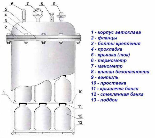Способ охлаждения консервов после тепловой стерилизации. российский патент 2008 года ru 2318412 c2. изобретение по мкп a23l3/00.