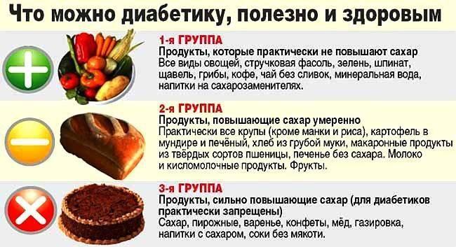 Кешью при сахарном диабете 2 типа: полезное питание орехами для диабетиков