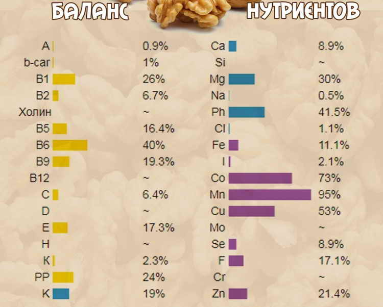 Грецкий орех. калорийность 1 шт, на 100 грамм, бжу, польза для организма взрослых, детей, сколько и как употреблять