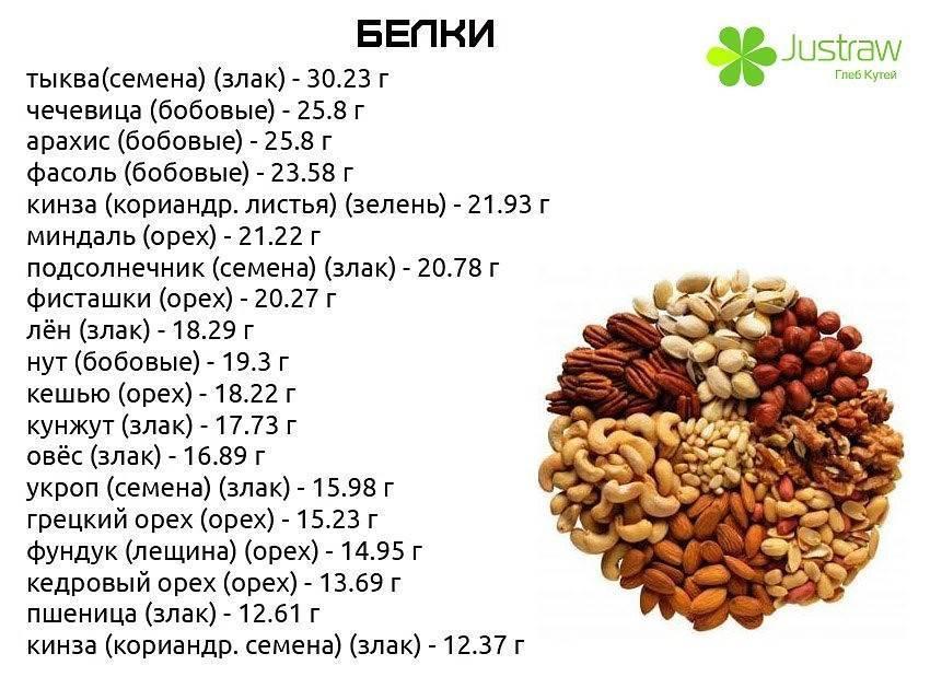 Соленый жареный арахис: польза и чем вреден | польза и вред
