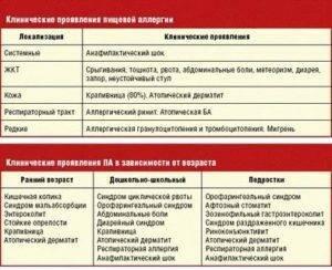 Аллергия на орехи у ребенка симптомы и лечение - лечение