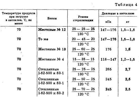 Стерилизация и пастеризация [1983 наместников а.ф. - консервирование плодов и овощей в колхозах и совхозах]