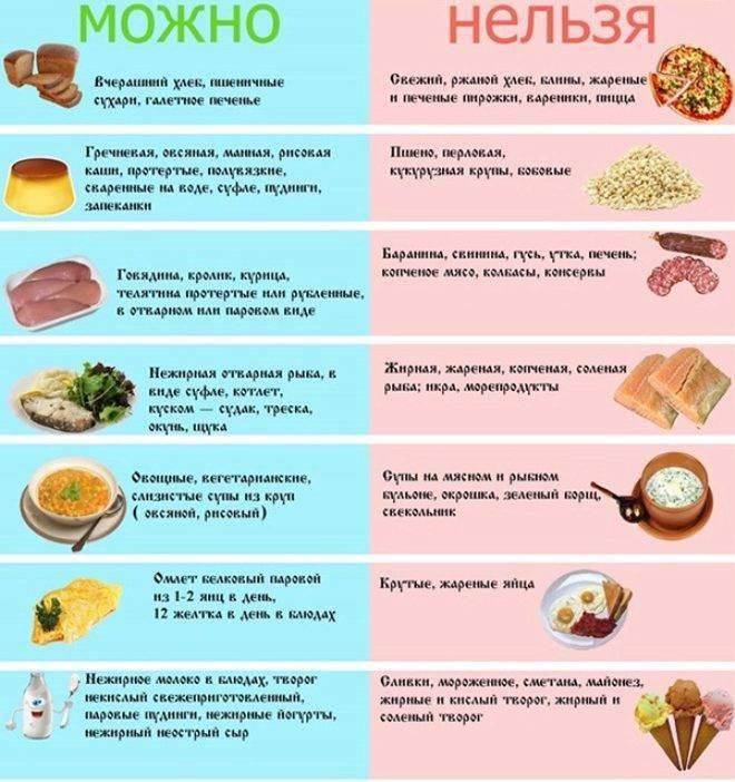 Фундук при гастрите: можно ли есть в зависимости от этапа и формы болезни, как выбрать орех, а также правила употребления в разрешенной стадии